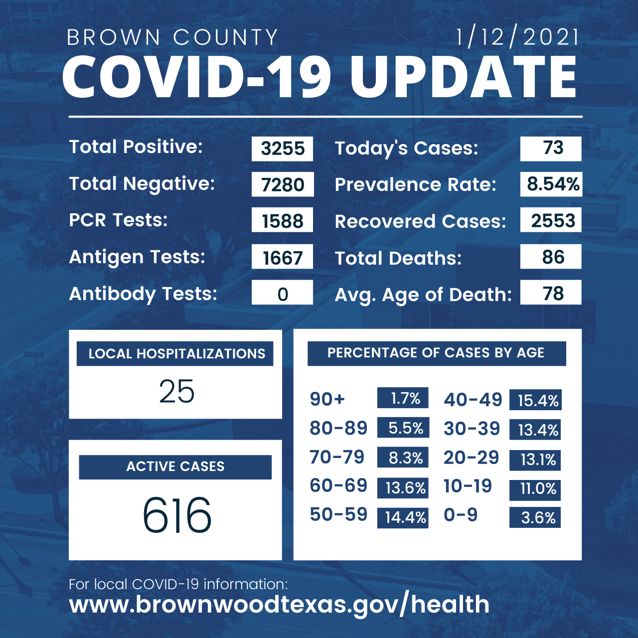 Brown County Health Department Update 1-12-2021
