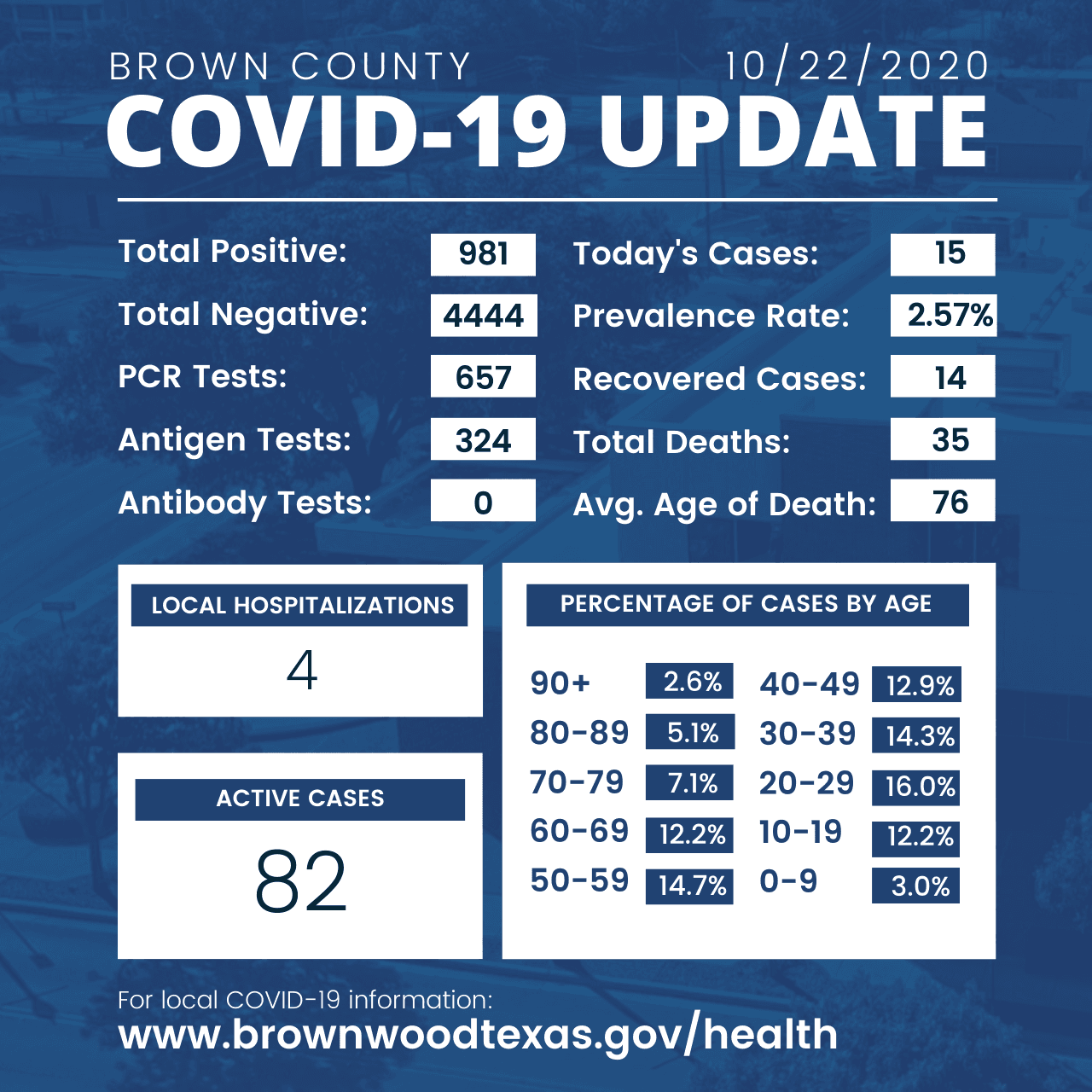Brown County Health Department Update 10-22-2020