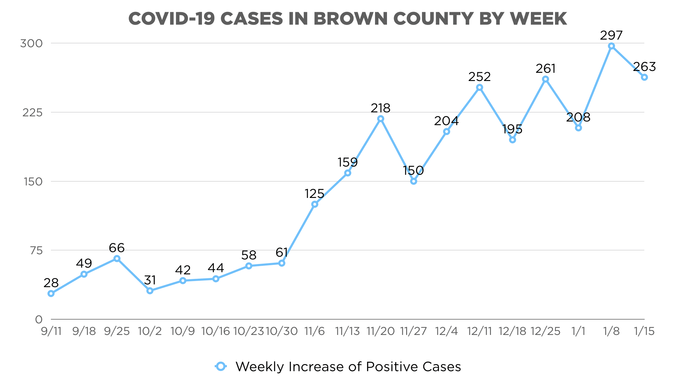 COVID-19 CASES IN BROWN COUNTY BY WEEK 1-15